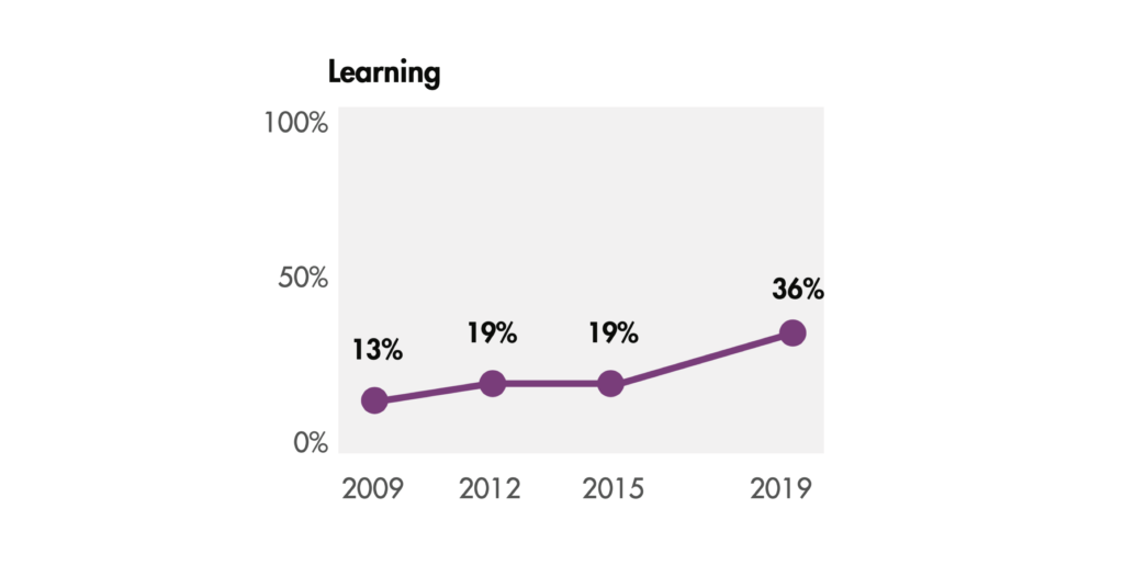"Graph that shows the word ""learning"" increasing as a component of foundation evaluation leaders' titles from 13% in 2009, to 19% in 2012, to 19% in 2015, to 36% in 2019."